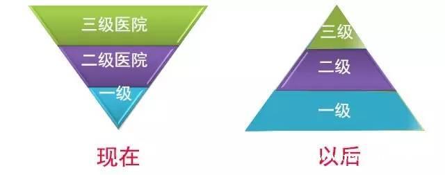 北京医改启示录:未来医院将重新洗牌!