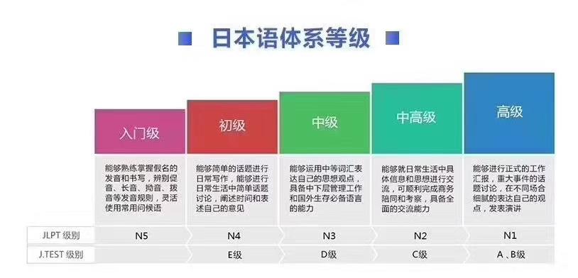 徐州上元暑假学外语培训,好学吗